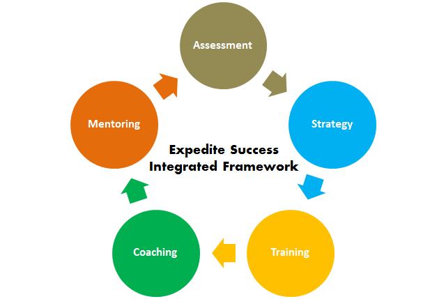 Expedite Success Integrated Framework